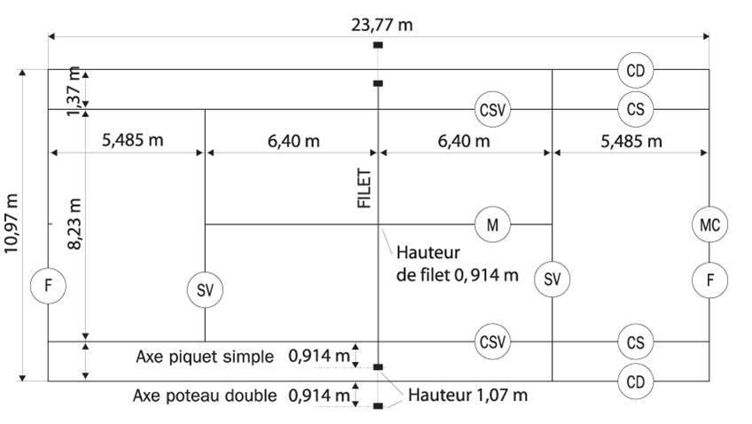Tout savoir sur les dimensions d un terrain de tennis tennis club de westhouse - Dimensions d un terrain de tennis ...