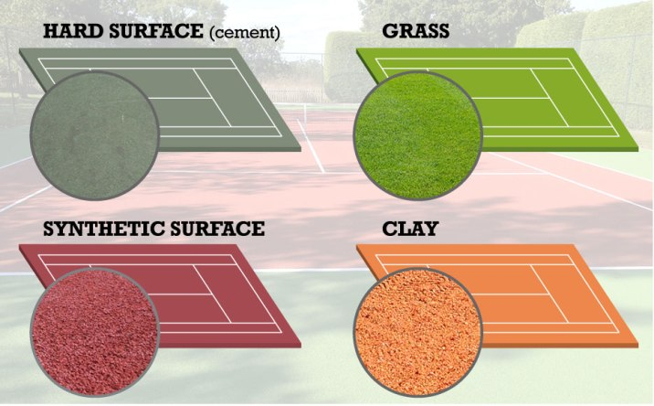 goldenocala_blog_what-are-the-different-tennis-court-surfaces_image